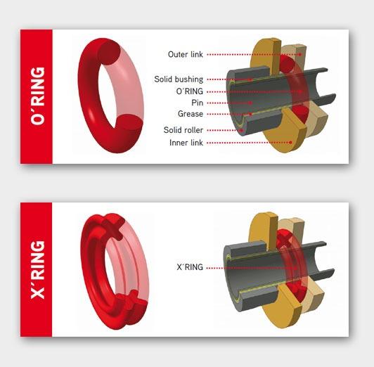 сальники X-ring O-ring